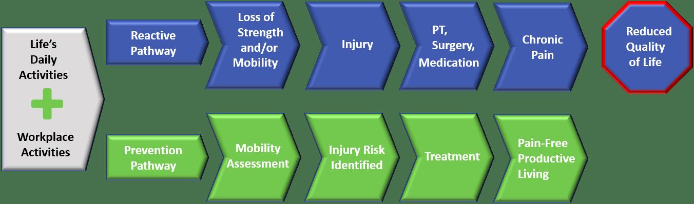 Slide 49 Pain Cycle v2