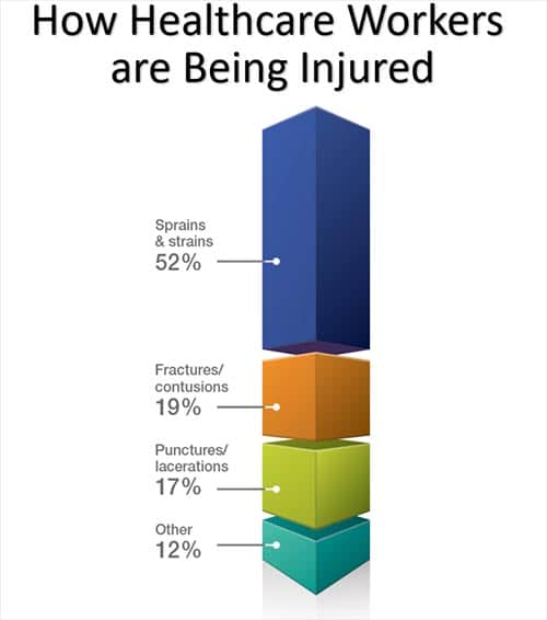 How Healthcare Workers are Being Injured