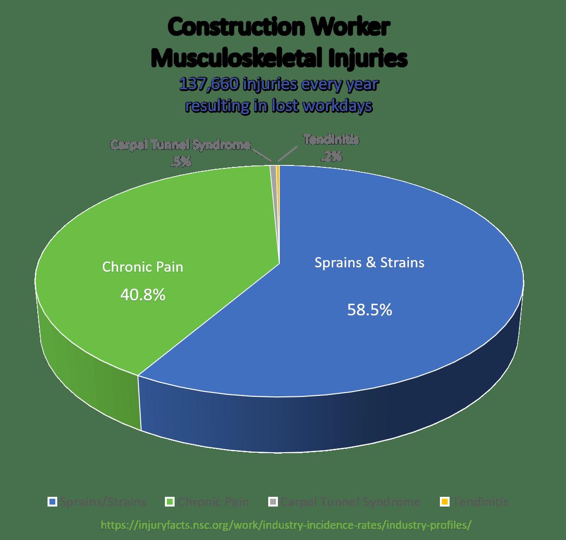 Pie Graph - Construction
