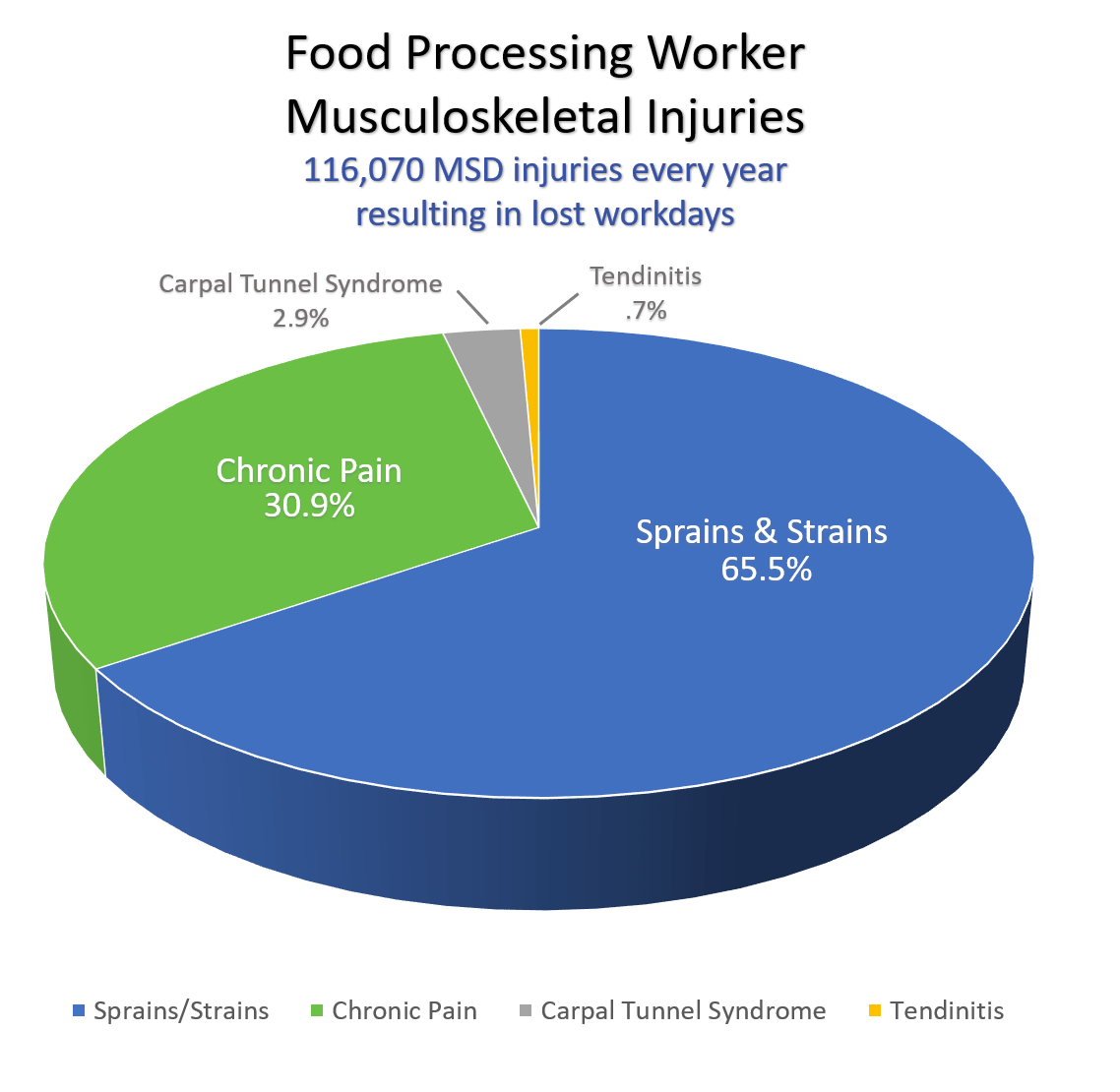 Pie-Graph-Food-Processing