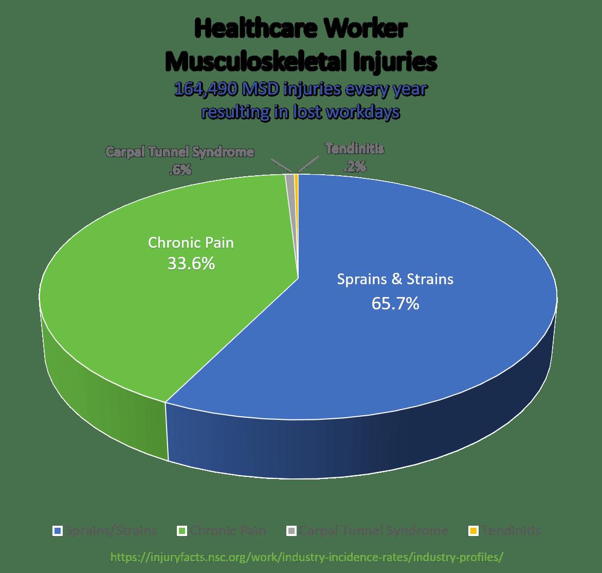 Pie Graph - Healthcare