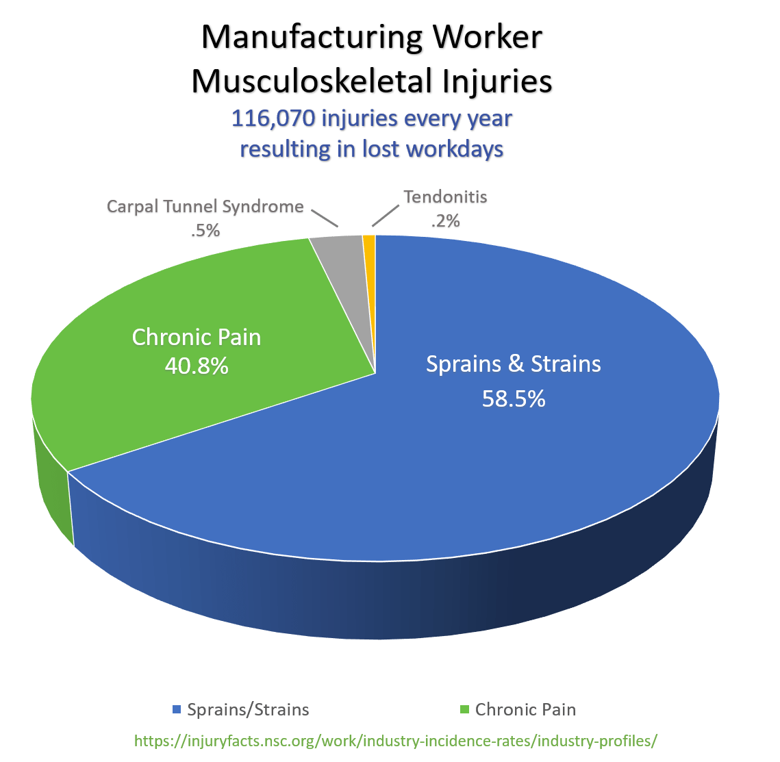 Pie Graph - Manufacturing