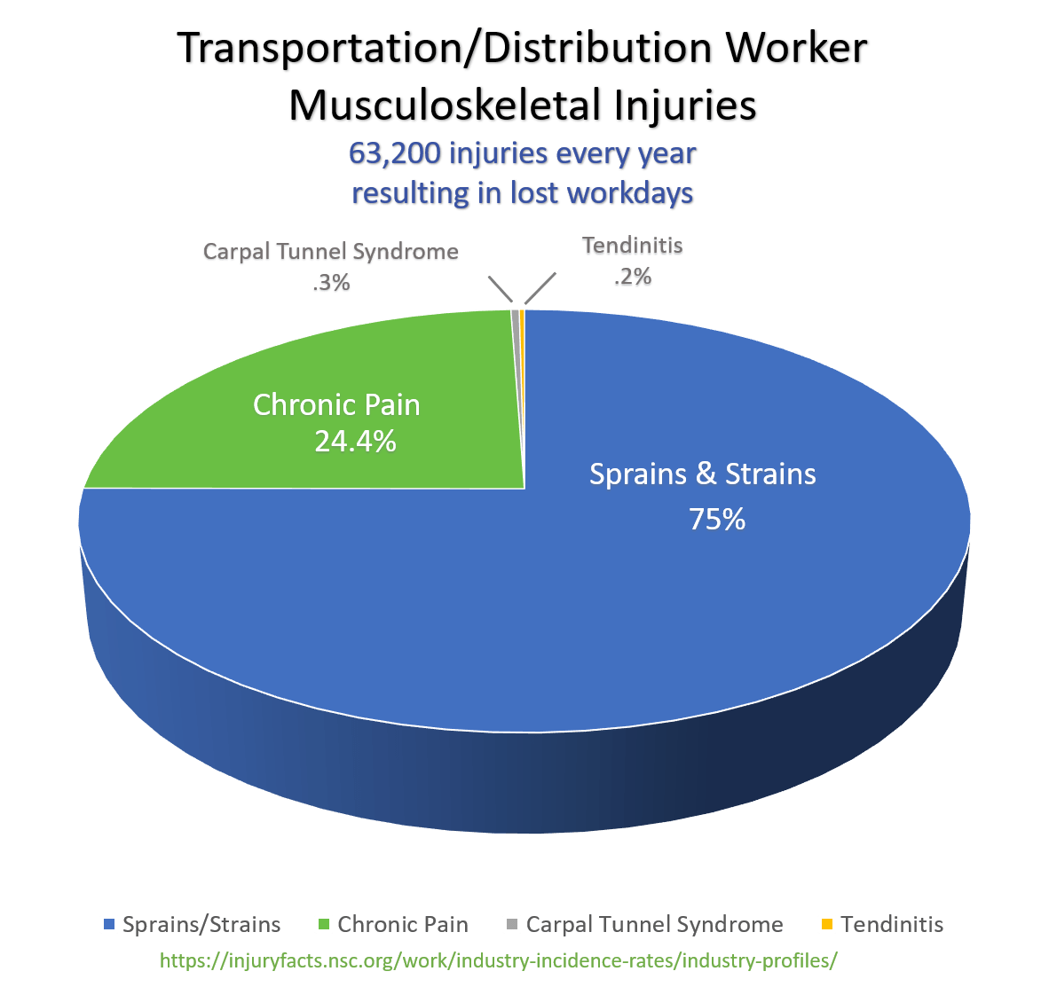 Pie Graph - Transportation-Distribution