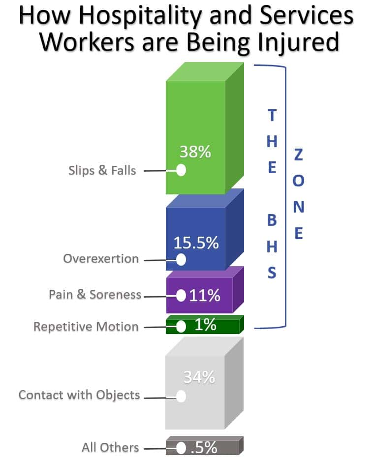 How hospitality and services workers are being injured