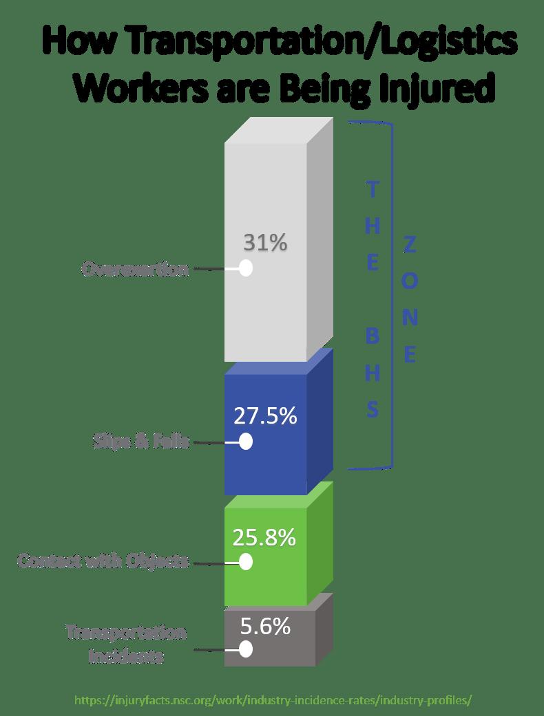 Stacked Graph - Transportation-Logistics