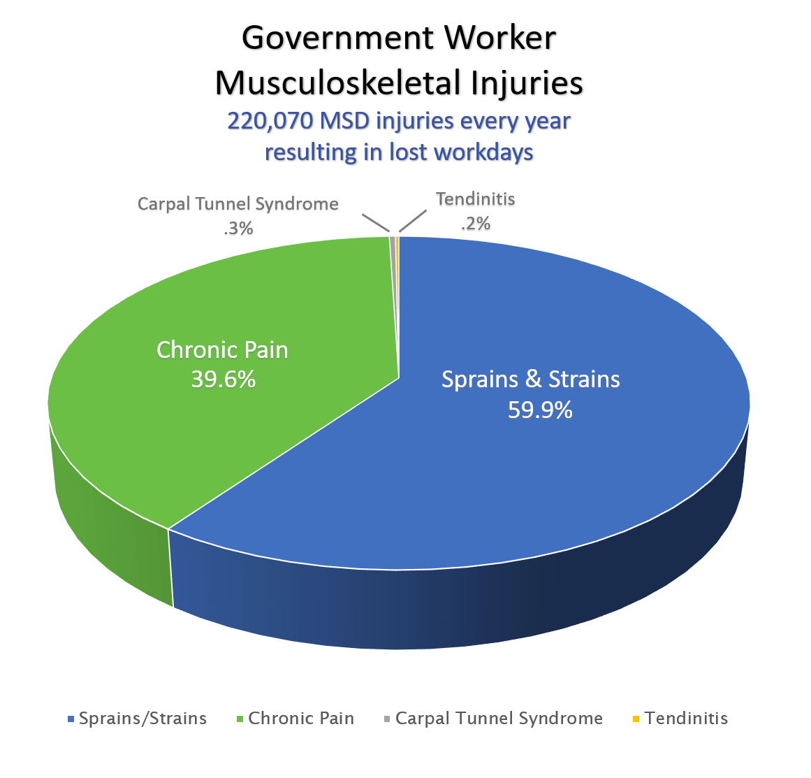 pie-Graph-government-settings
